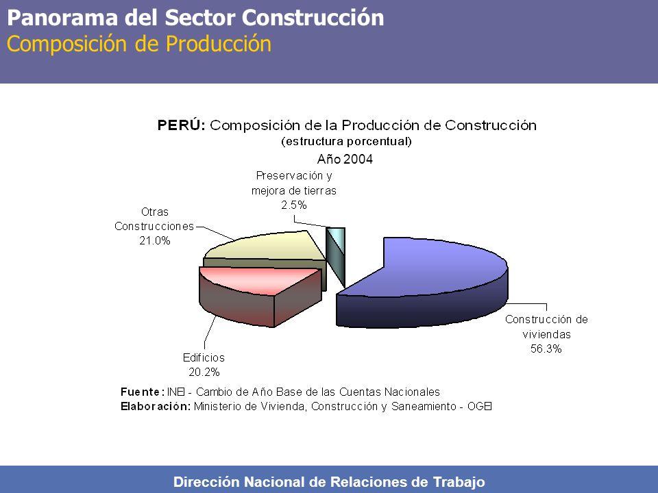 Dirección Nacional de Relaciones de Trabajo Panorama del Sector Construcción Composición de Producción Año 2004
