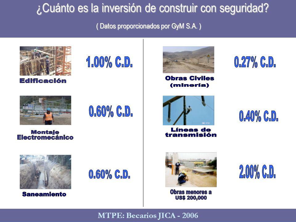 Dirección Nacional de Relaciones de Trabajo ¿Cuánto es la inversión de construir con seguridad? ( Datos proporcionados por GyM S.A. ) MTPE: Becarios J