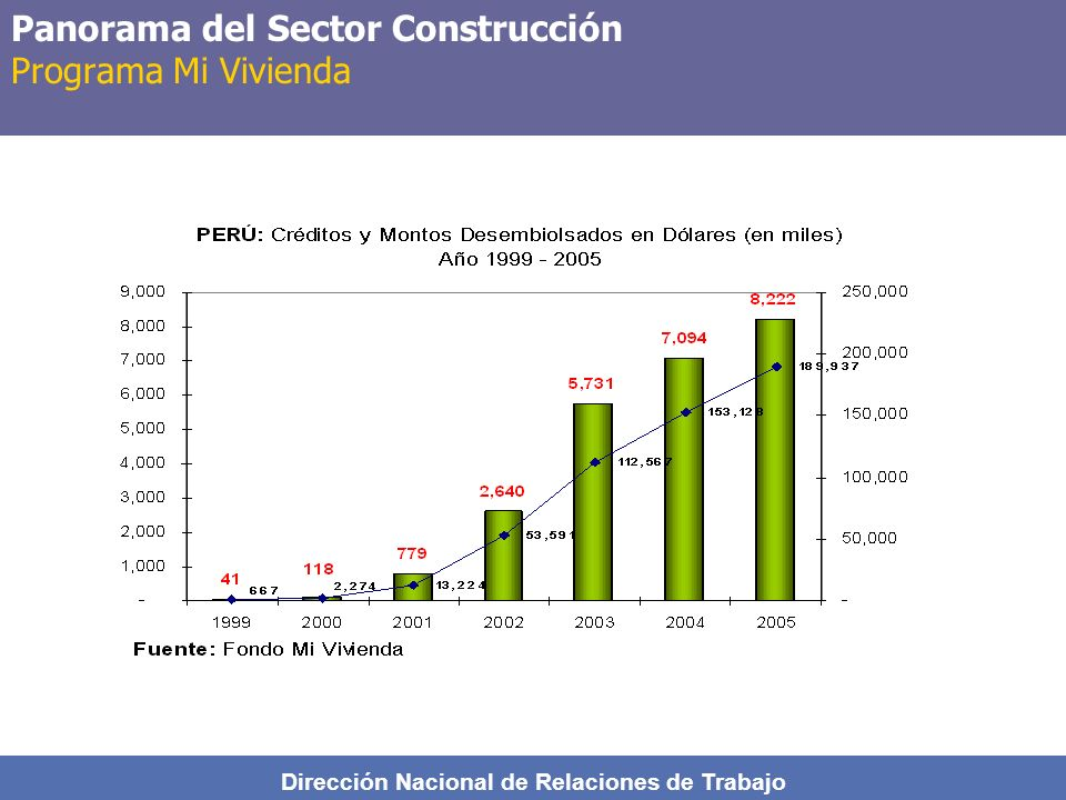 Dirección Nacional de Relaciones de Trabajo Panorama del Sector Construcción Programa Mi Vivienda