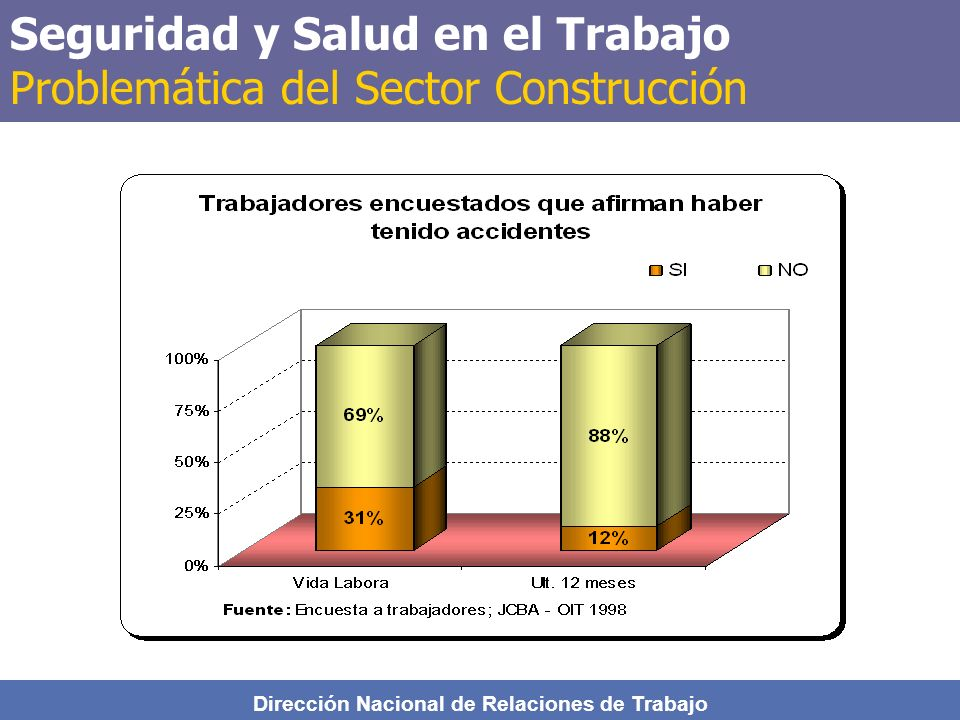 Dirección Nacional de Relaciones de Trabajo Seguridad y Salud en el Trabajo Problemática del Sector Construcción