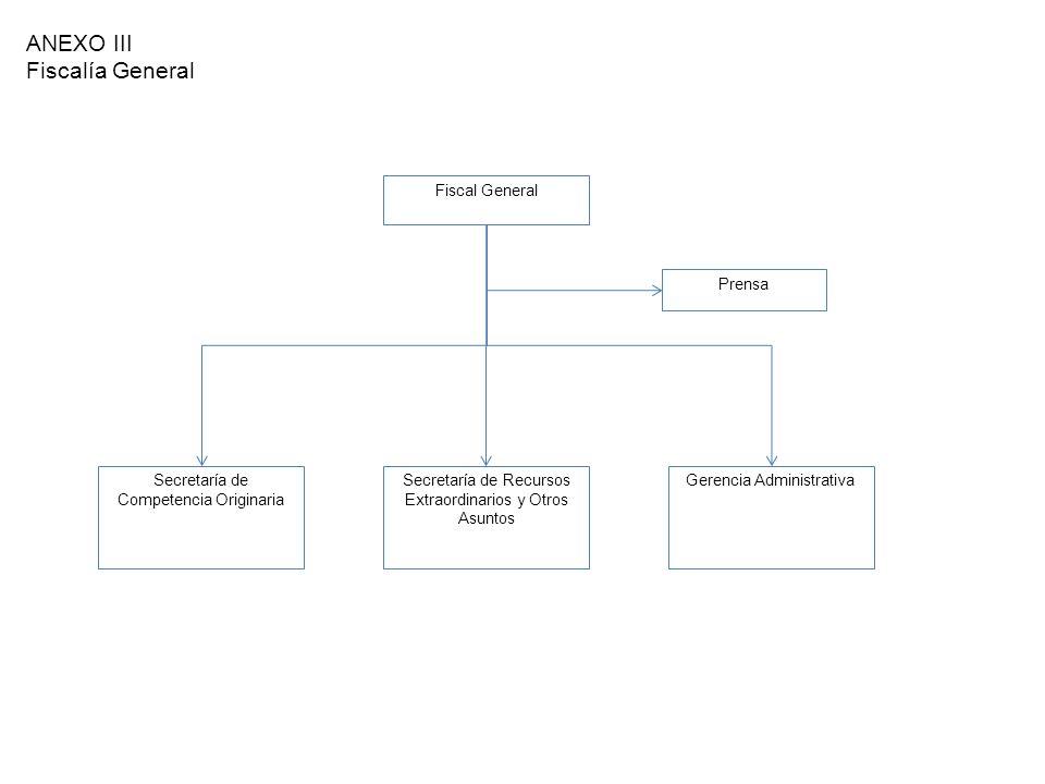 Gerencia Administrativa ANEXO III Fiscalía General Fiscal General Secretaría de Competencia Originaria Secretaría de Recursos Extraordinarios y Otros