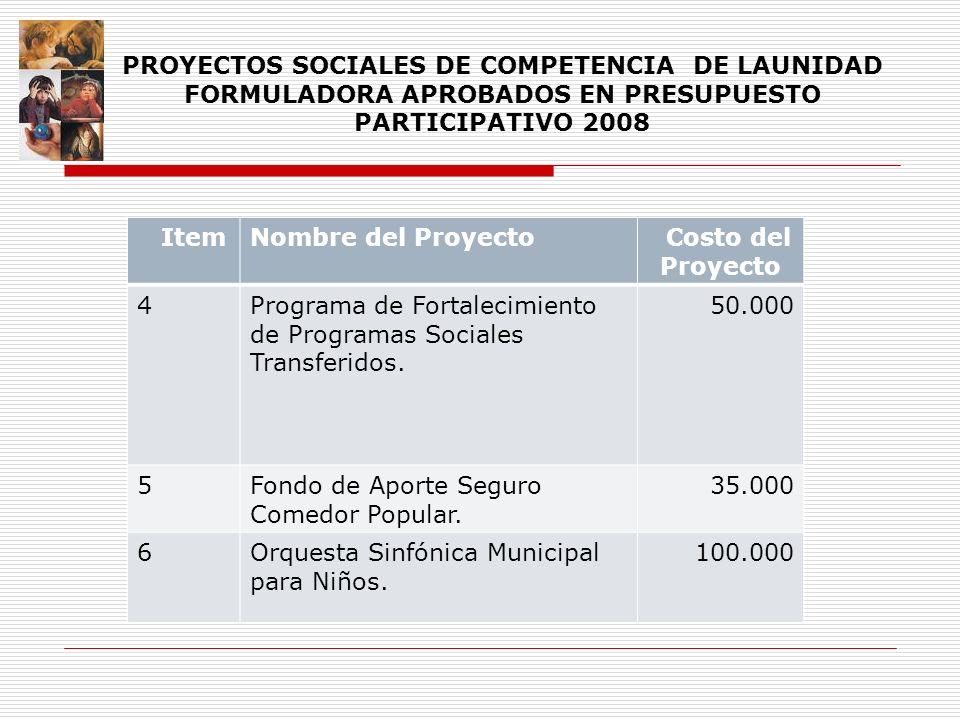 ItemNombre del Proyecto Costo del Proyecto 4Programa de Fortalecimiento de Programas Sociales Transferidos. 50.000 5Fondo de Aporte Seguro Comedor Pop