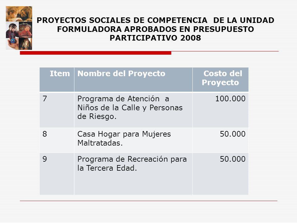 ItemNombre del Proyecto Costo del Proyecto 7Programa de Atención a Niños de la Calle y Personas de Riesgo. 100.000 8Casa Hogar para Mujeres Maltratada