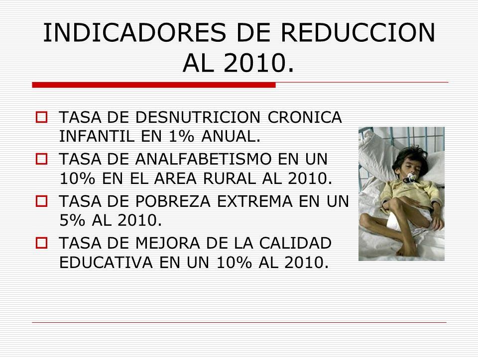 INDICADORES DE REDUCCION AL 2010. TASA DE DESNUTRICION CRONICA INFANTIL EN 1% ANUAL. TASA DE ANALFABETISMO EN UN 10% EN EL AREA RURAL AL 2010. TASA DE