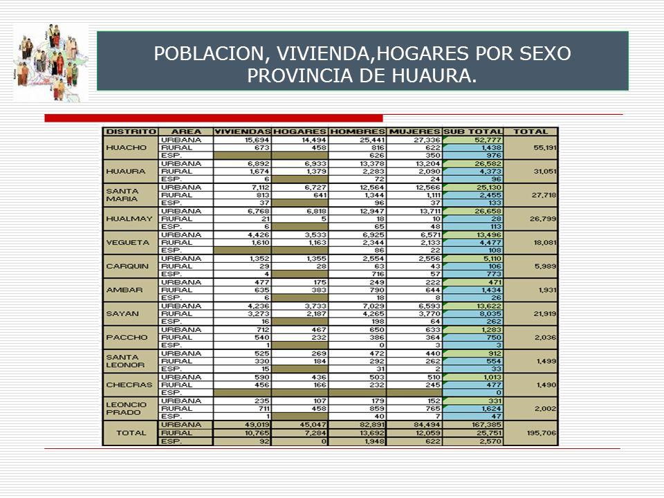 POBLACION, VIVIENDA,HOGARES POR SEXO PROVINCIA DE HUAURA.