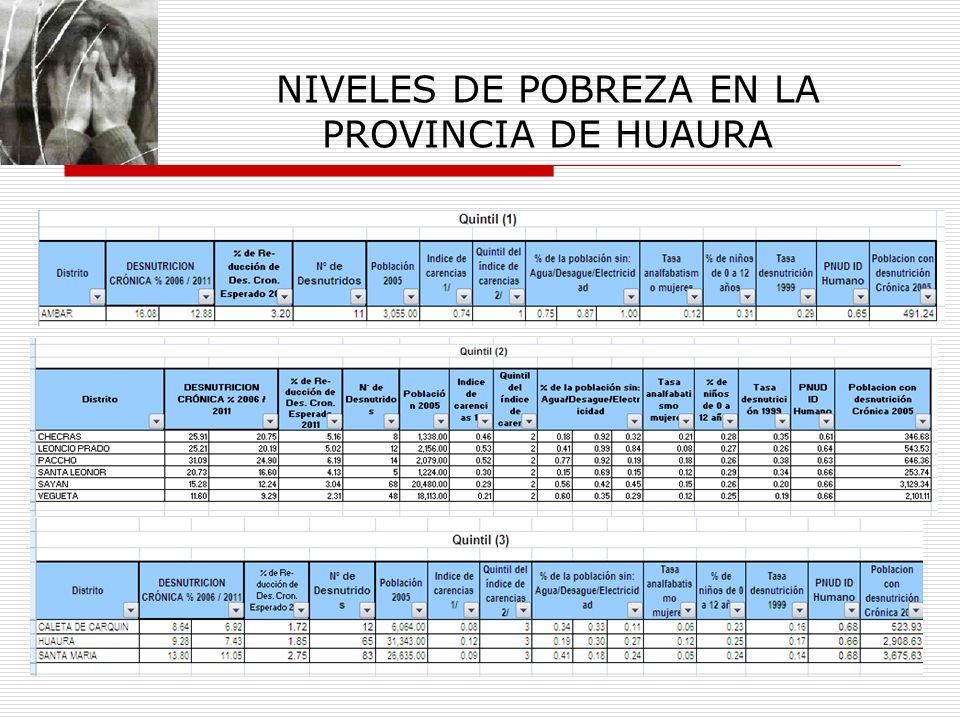 NIVELES DE POBREZA EN LA PROVINCIA DE HUAURA