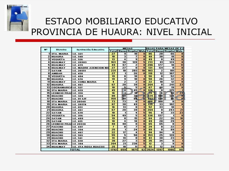 ESTADO MOBILIARIO EDUCATIVO PROVINCIA DE HUAURA: NIVEL INICIAL