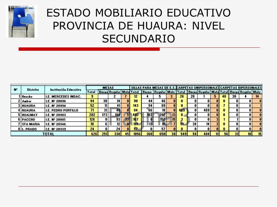 ESTADO MOBILIARIO EDUCATIVO PROVINCIA DE HUAURA: NIVEL SECUNDARIO