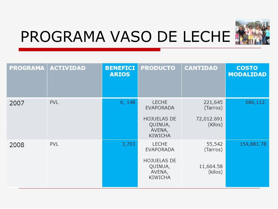 PROGRAMA VASO DE LECHE PROGRAMAACTIVIDADBENEFICI ARIOS PRODUCTOCANTIDADCOSTO MODALIDAD 2007 PVL6, 148LECHE EVAPORADA HOJUELAS DE QUINUA, AVENA, KIWICH