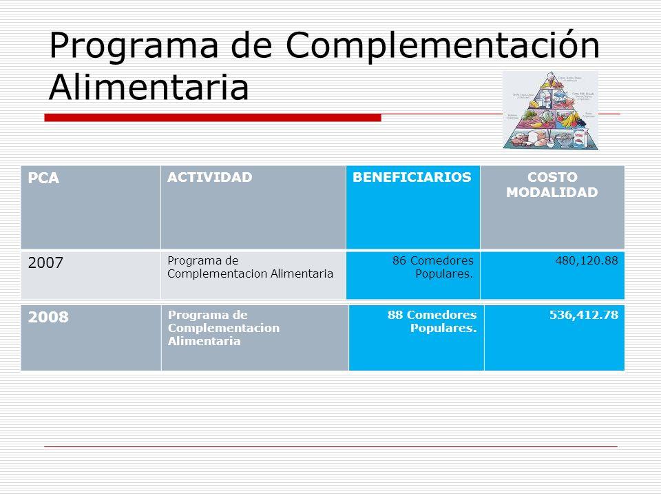 Programa de Complementación Alimentaria PCA ACTIVIDADBENEFICIARIOSCOSTO MODALIDAD 2007 Programa de Complementacion Alimentaria 86 Comedores Populares.