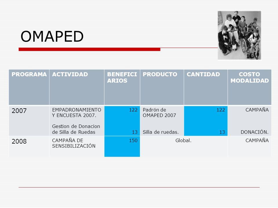 OMAPED PROGRAMAACTIVIDADBENEFICI ARIOS PRODUCTOCANTIDADCOSTO MODALIDAD 2007 EMPADRONAMIENTO Y ENCUESTA 2007. Gestion de Donacion de Silla de Ruedas 12