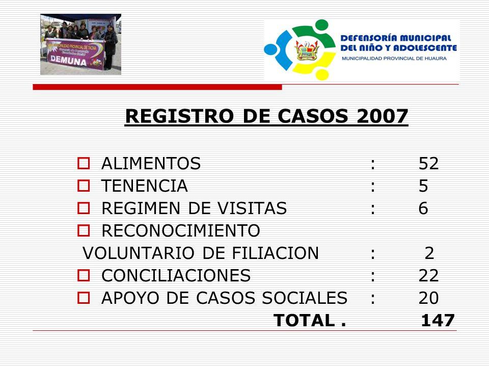 REGISTRO DE CASOS 2007 ALIMENTOS : 52 TENENCIA:5 REGIMEN DE VISITAS : 6 RECONOCIMIENTO VOLUNTARIO DE FILIACION : 2 CONCILIACIONES : 22 APOYO DE CASOS