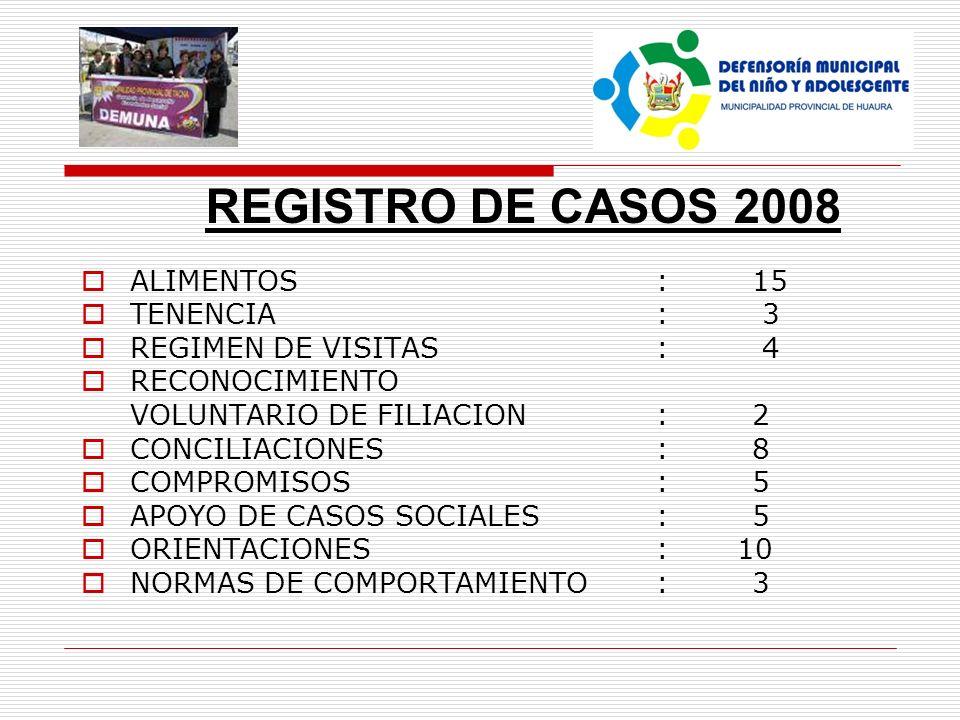 REGISTRO DE CASOS 2008 ALIMENTOS : 15 TENENCIA: 3 REGIMEN DE VISITAS : 4 RECONOCIMIENTO VOLUNTARIO DE FILIACION :2 CONCILIACIONES : 8 COMPROMISOS:5 AP