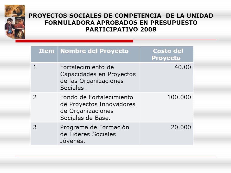 ItemNombre del Proyecto Costo del Proyecto 1Fortalecimiento de Capacidades en Proyectos de las Organizaciones Sociales. 40.00 2Fondo de Fortalecimient