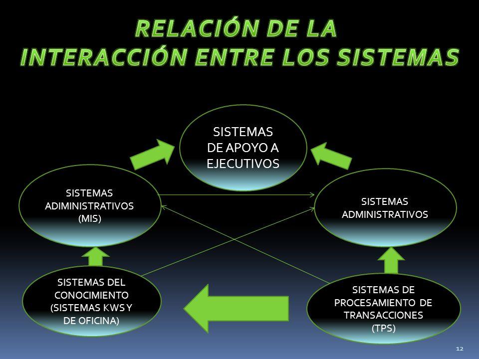 SISTEMAS ADIMINISTRATIVOS (MIS) SISTEMAS DEL CONOCIMIENTO (SISTEMAS KWS Y DE OFICINA) SISTEMAS DE APOYO A EJECUTIVOS SISTEMAS ADMINISTRATIVOS SISTEMAS DE PROCESAMIENTO DE TRANSACCIONES (TPS) 12