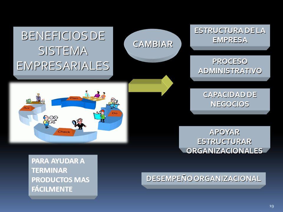 CAMBIAR PARA AYUDAR A TERMINAR PRODUCTOS MAS FÁCILMENTE CAPACIDAD DE NEGOCIOS BENEFICIOS DE SISTEMA EMPRESARIALES DESEMPEÑO ORGANIZACIONAL APOYAR ESTRUCTURAR ORGANIZACIONALES PROCESO ADMINISTRATIVO ESTRUCTURA DE LA EMPRESA 19