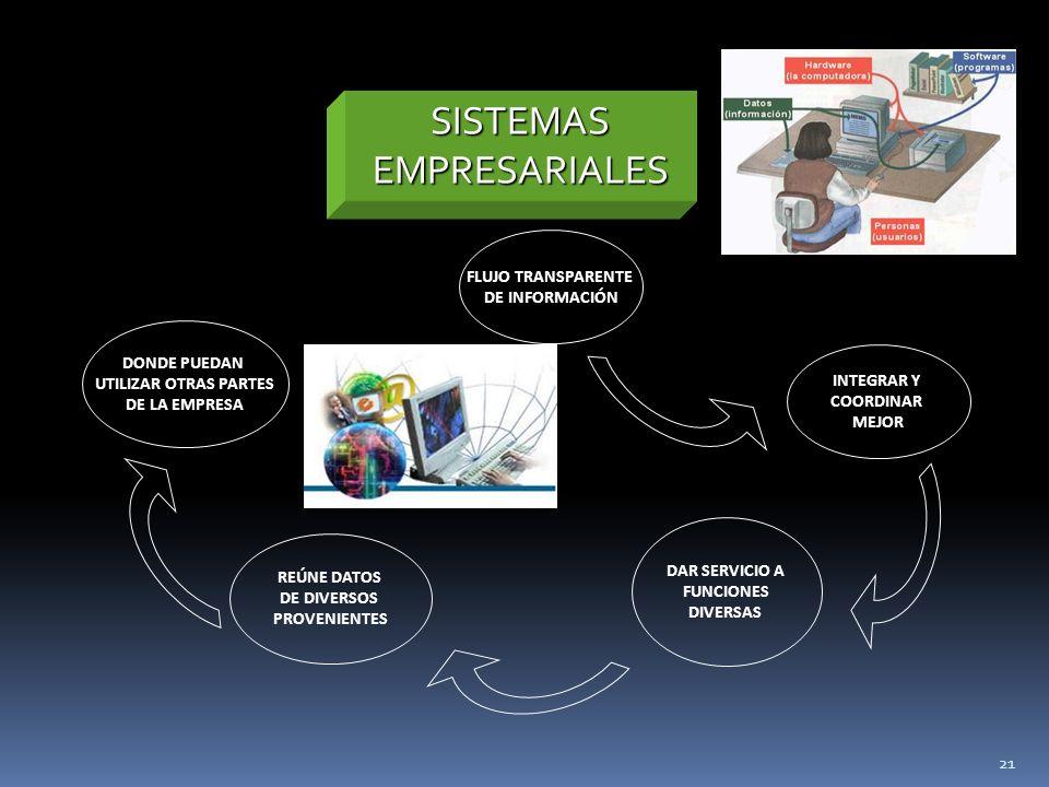 FLUJO TRANSPARENTE DE INFORMACIÓN DAR SERVICIO A FUNCIONES DIVERSAS REÚNE DATOS DE DIVERSOS PROVENIENTES DONDE PUEDAN UTILIZAR OTRAS PARTES DE LA EMPRESA SISTEMAS EMPRESARIALES INTEGRAR Y COORDINAR MEJOR 21