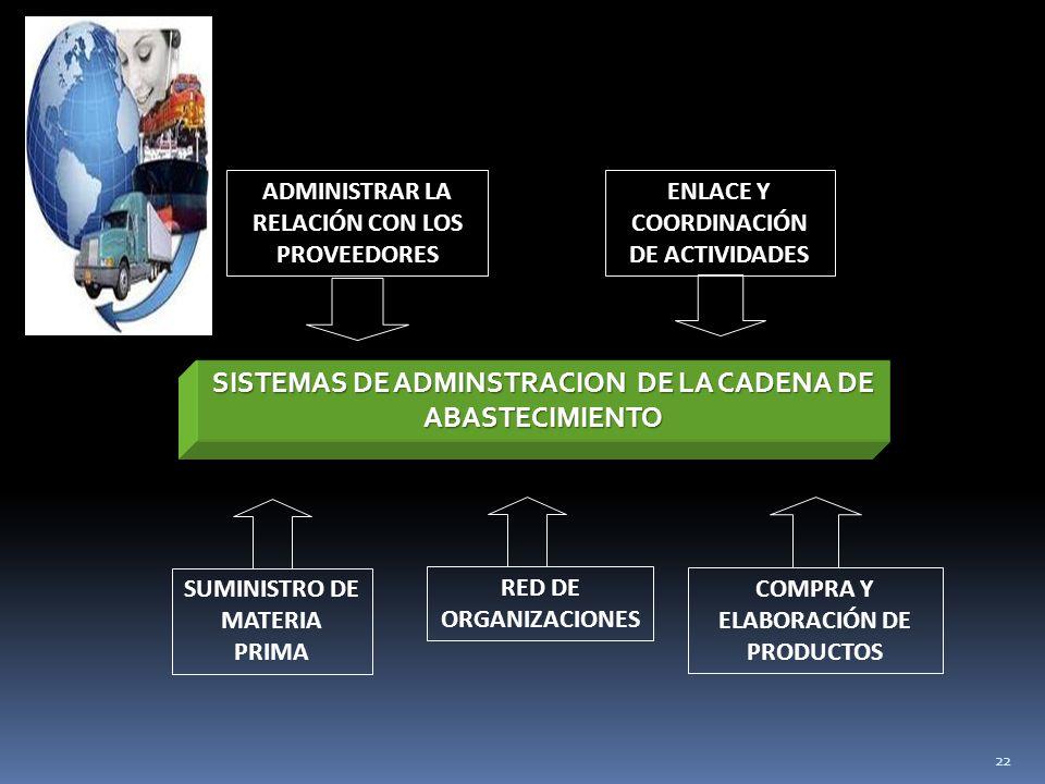 22 RED DE ORGANIZACIONES COMPRA Y ELABORACIÓN DE PRODUCTOS ADMINISTRAR LA RELACIÓN CON LOS PROVEEDORES ENLACE Y COORDINACIÓN DE ACTIVIDADES SISTEMAS DE ADMINSTRACION DE LA CADENA DE ABASTECIMIENTO SUMINISTRO DE MATERIA PRIMA