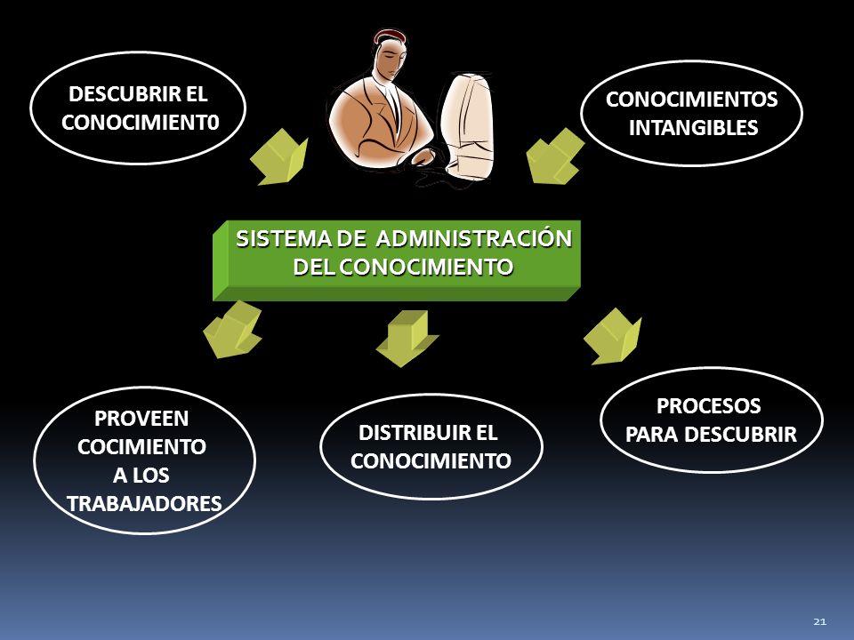 21 DESCUBRIR EL CONOCIMIENT0 CONOCIMIENTOS INTANGIBLES PROVEEN COCIMIENTO A LOS TRABAJADORES SISTEMA DE ADMINISTRACIÓN DEL CONOCIMIENTO PROCESOS PARA DESCUBRIR DISTRIBUIR EL CONOCIMIENTO