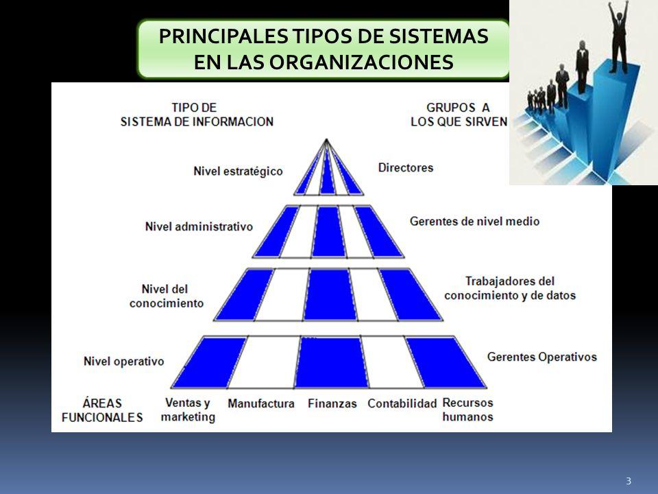 PRINCIPALES TIPOS DE SISTEMAS EN LAS ORGANIZACIONES 3