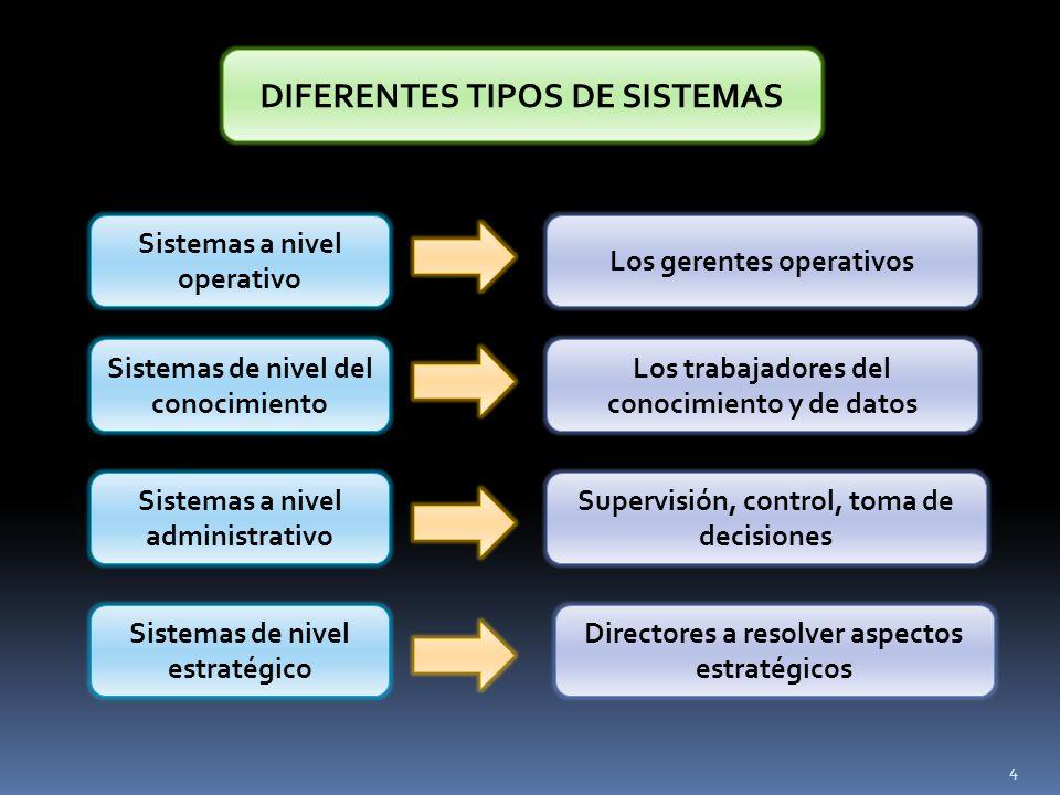 DIFERENTES TIPOS DE SISTEMAS Sistemas a nivel operativo Sistemas de nivel del conocimiento Sistemas a nivel administrativo Sistemas de nivel estratégi