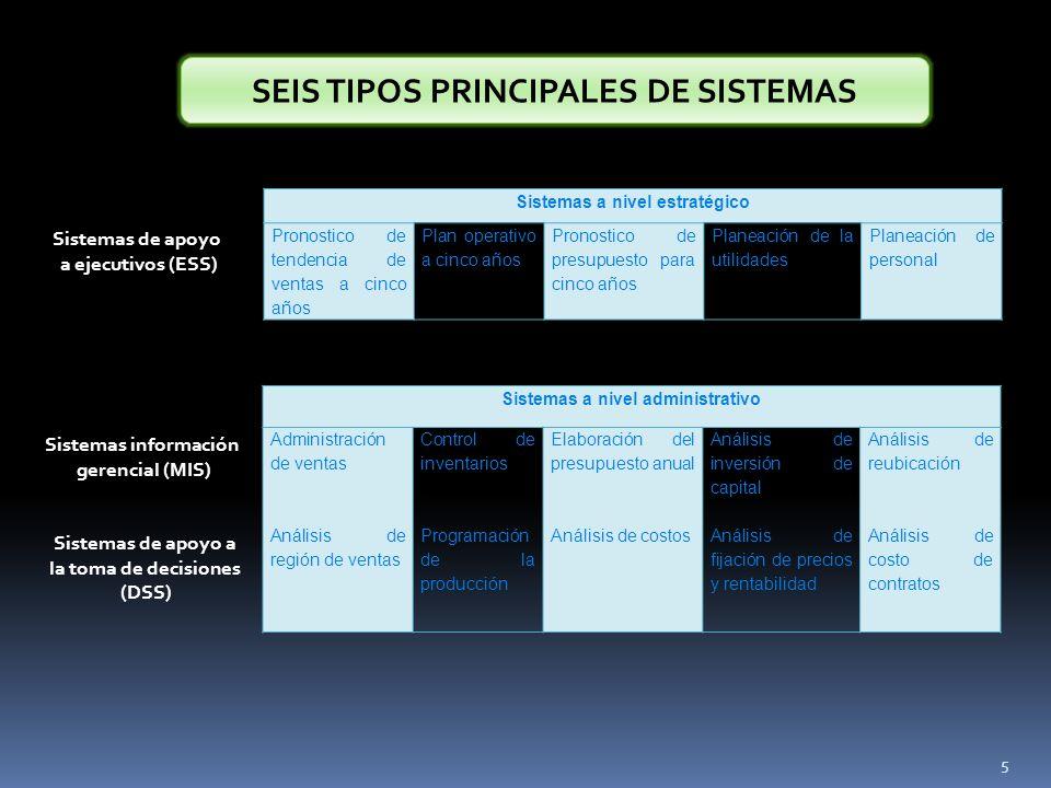 SEIS TIPOS PRINCIPALES DE SISTEMAS Sistemas a nivel estratégico Pronostico de tendencia de ventas a cinco años Plan operativo a cinco años Pronostico