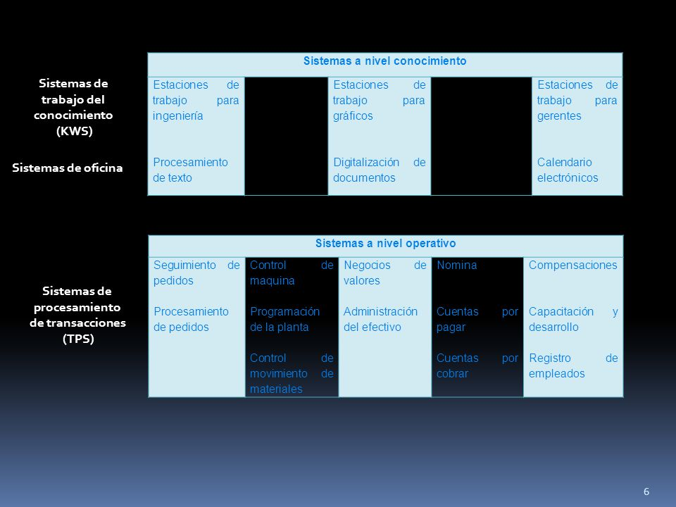 Sistemas a nivel conocimiento Estaciones de trabajo para ingeniería Procesamiento de texto Estaciones de trabajo para gráficos Digitalización de documentos Estaciones de trabajo para gerentes Calendario electrónicos Sistemas a nivel operativo Seguimiento de pedidos Procesamiento de pedidos Control de maquina Programación de la planta Control de movimiento de materiales Negocios de valores Administración del efectivo Nomina Cuentas por pagar Cuentas por cobrar Compensaciones Capacitación y desarrollo Registro de empleados Sistemas de trabajo del conocimiento (KWS) Sistemas de oficina Sistemas de procesamiento de transacciones (TPS) 6