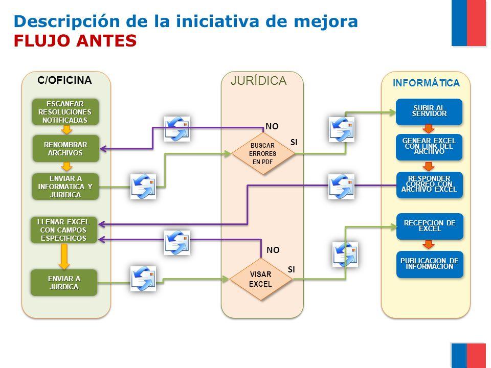 JURIDICA Descripción de la iniciativa de mejora FLUJO ANTES OFICINA TERRITORIAL RESPONDER CORREO CON ARCHIVO EXCEL RECEPCION DE EXCEL PUBLICACION DE INFORMACION VISAR EXCEL SI NO BUSCAR ERRORES EN PDF SI NO C/OFICINA JURÍDICA INFORMÁTICA SUBIR AL SERVIDOR GENEAR EXCEL CON LINK DEL ARCHIVO ENVIAR A INFORMATICA Y JURIDICA ENVIAR A JURDICA ESCANEAR RESOLUCIONES NOTIFICADAS RENOMBRAR ARCHIVOS LLENAR EXCEL CON CAMPOS ESPECIFICOS