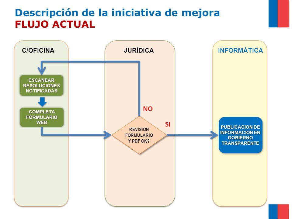 Descripción de la iniciativa de mejora FLUJO ACTUAL OFICINA TERRITORIAL COMPLETA FORMULARIO WEB REVISIÓN FORMULARIO Y PDF OK.