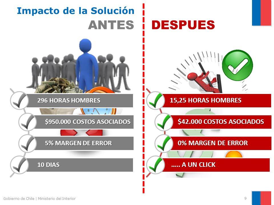 Gobierno de Chile | Ministerio del Interior 9 Impacto de la Solución ANTES 296 HORAS HOMBRES $950.000 COSTOS ASOCIADOS 5% MARGEN DE ERROR 10 DIAS DESPUES 15,25 HORAS HOMBRES $42.000 COSTOS ASOCIADOS 0% MARGEN DE ERROR …..