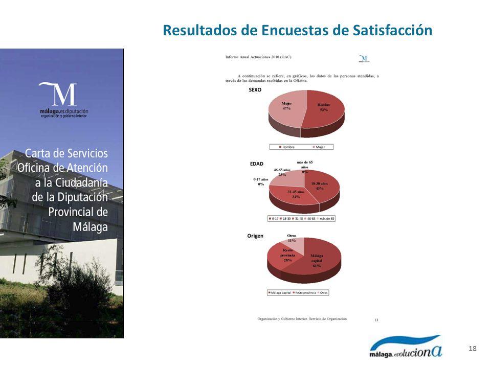 Resultados de Encuestas de Satisfacción 18