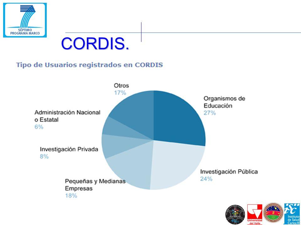 CORDIS.