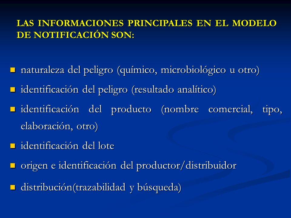 naturaleza del peligro (químico, microbiológico u otro) naturaleza del peligro (químico, microbiológico u otro) identificación del peligro (resultado