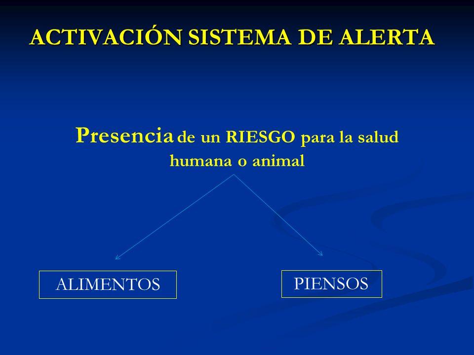 ACTIVACIÓN SISTEMA DE ALERTA Presencia de un RIESGO para la salud humana o animal ALIMENTOS PIENSOS