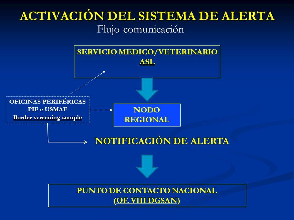 ACTIVACIÓN DEL SISTEMA DE ALERTA SERVICIO MEDICO/VETERINARIOASL NODO REGIONAL OFICINAS PERIFÉRICAS PIF e USMAF Border screening sample NOTIFICACIÓN DE ALERTA PUNTO DE CONTACTO NACIONAL (OF.