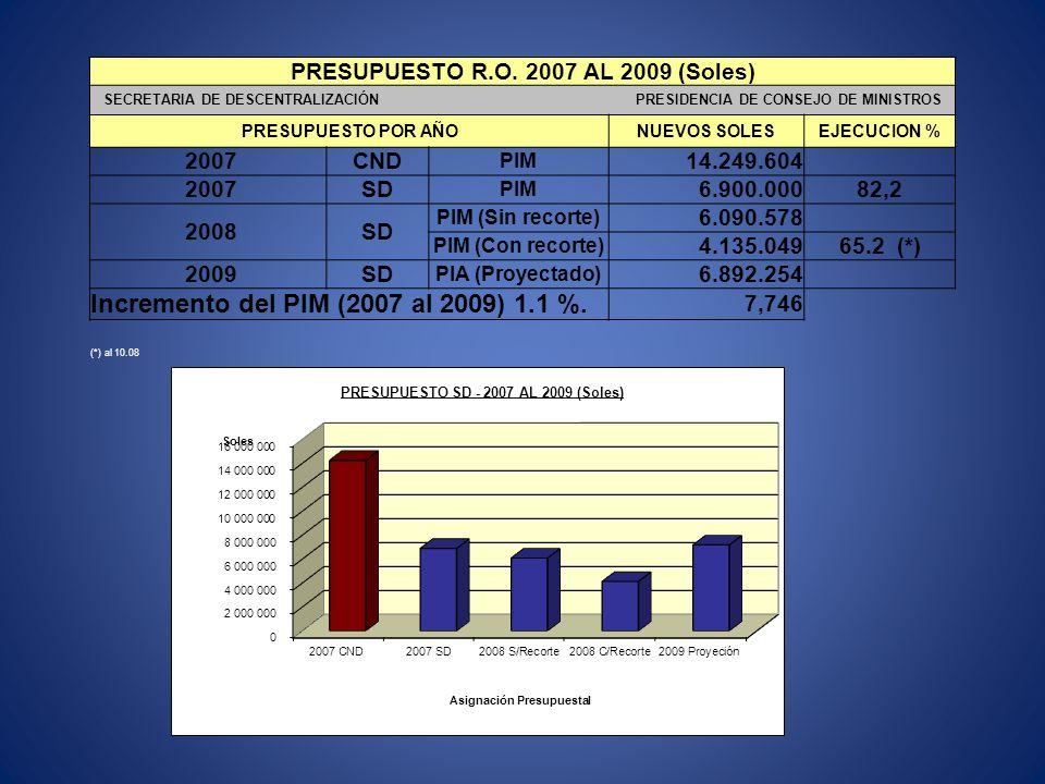 PRESUPUESTO RECURSOS ORDINARIOS - 2009 SD PRINCIPALES PARTIDAS PRESUPUESTALES (Nuevo Clasificador del Gasto) Partidas ConceptoPresup. %Objeto del gast