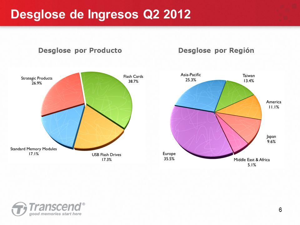 6 Desglose de Ingresos Q2 2012 Desglose por Región Desglose por Producto