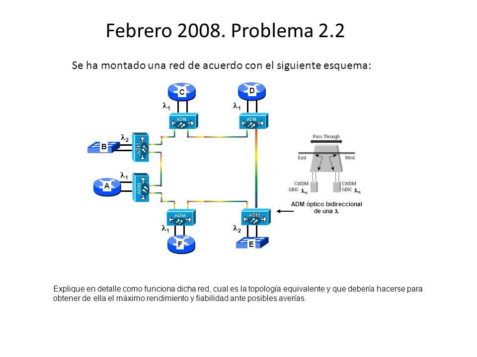 1 1 2 1 ADM óptico bidireccional de una C D EF n n 1 2 B A Febrero 2008. Problema 2.2 Se ha montado una red de acuerdo con el siguiente esquema: Expli