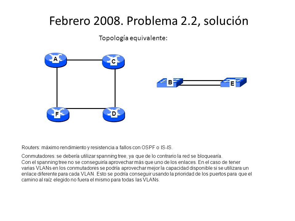 Febrero 2008. Problema 2.2, solución C D F A E B Topología equivalente: Routers: máximo rendimiento y resistencia a fallos con OSPF o IS-IS. Conmutado
