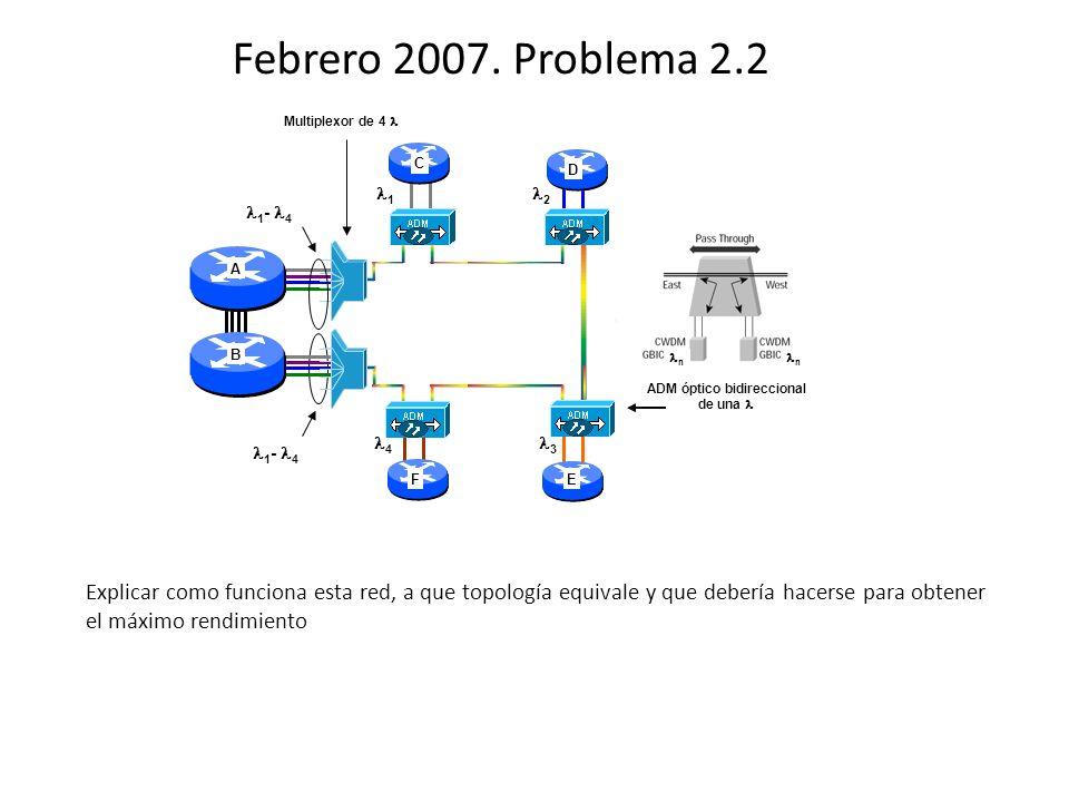 Febrero 2007. Problema 2.2 1 - 4 1 2 3 4 ADM óptico bidireccional de una Multiplexor de 4 C D EF A B n n Explicar como funciona esta red, a que topolo
