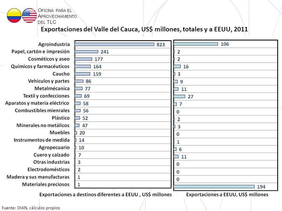 O FICINA PARA EL A PROVECHAMIENTO DEL TLC Fuente: DIAN, cálculos propios Exportaciones del Valle del Cauca, US$ millones, totales y a EEUU, 2011
