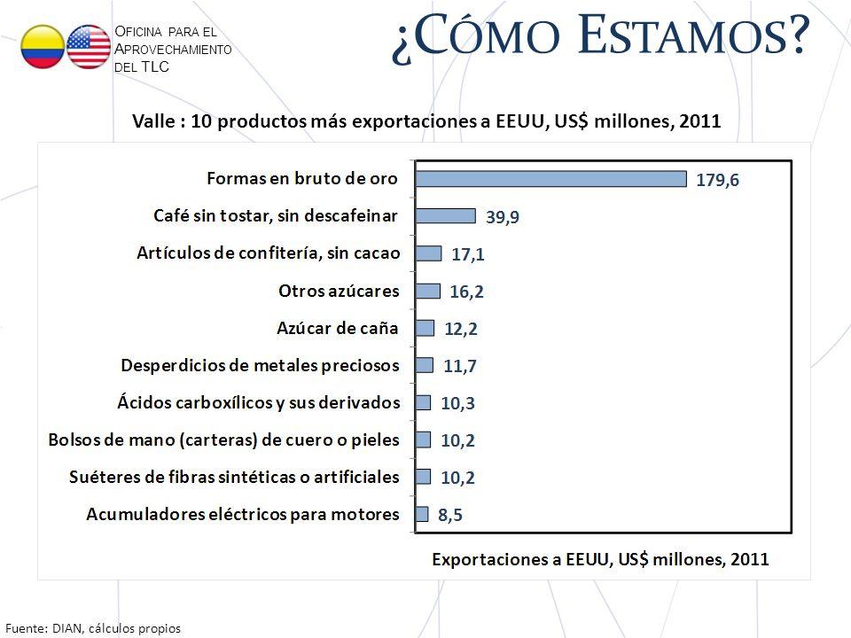 O FICINA PARA EL A PROVECHAMIENTO DEL TLC Fuente: DIAN, cálculos propios Valle : 10 productos más exportaciones a EEUU, US$ millones, 2011 ¿C ÓMO E STAMOS