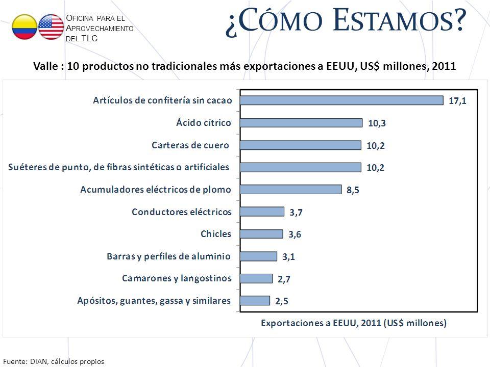O FICINA PARA EL A PROVECHAMIENTO DEL TLC Fuente: DIAN, cálculos propios Valle : 10 productos no tradicionales más exportaciones a EEUU, US$ millones, 2011 ¿C ÓMO E STAMOS