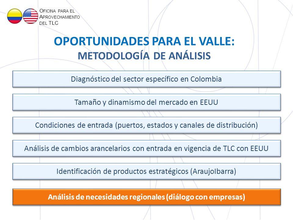 OPORTUNIDADES PARA EL VALLE: METODOLOGÍA DE ANÁLISIS O FICINA PARA EL A PROVECHAMIENTO DEL TLC Tamaño y dinamismo del mercado en EEUU Análisis de cambios arancelarios con entrada en vigencia de TLC con EEUU Diagnóstico del sector específico en Colombia Análisis de necesidades regionales (diálogo con empresas) Identificación de productos estratégicos (AraujoIbarra) Condiciones de entrada (puertos, estados y canales de distribución)