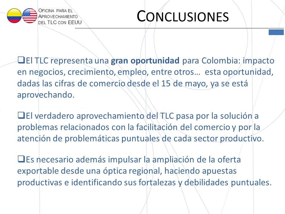 O FICINA PARA EL A PROVECHAMIENTO DEL TLC CON EEUU C ONCLUSIONES El TLC representa una gran oportunidad para Colombia: impacto en negocios, crecimiento, empleo, entre otros… esta oportunidad, dadas las cifras de comercio desde el 15 de mayo, ya se está aprovechando.