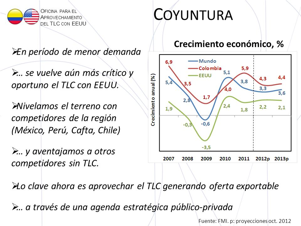 O FICINA PARA EL A PROVECHAMIENTO DEL TLC CON EEUU Fuente: FMI.