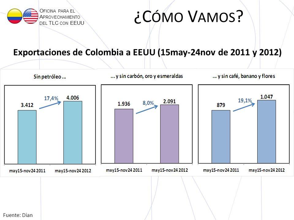 O FICINA PARA EL A PROVECHAMIENTO DEL TLC CON EEUU Exportaciones de Colombia a EEUU (15may-24nov de 2011 y 2012) Fuente: Dian ¿C ÓMO V AMOS