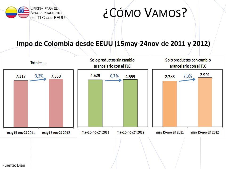 O FICINA PARA EL A PROVECHAMIENTO DEL TLC CON EEUU Fuente: Dian Impo de Colombia desde EEUU (15may-24nov de 2011 y 2012) ¿C ÓMO V AMOS ?
