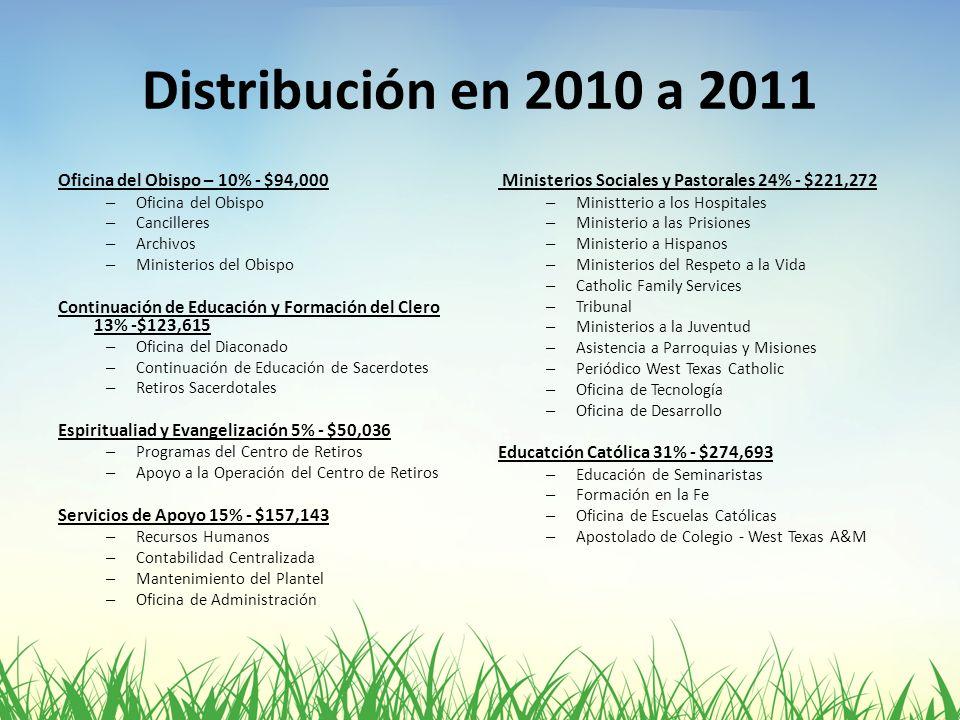 Distribución en 2010 a 2011 Oficina del Obispo – 10% - $94,000 – Oficina del Obispo – Cancilleres – Archivos – Ministerios del Obispo Continuación de