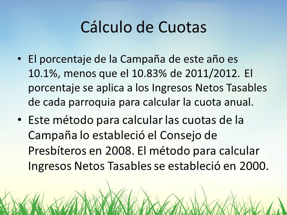 Cálculo de Cuotas El porcentaje de la Campaña de este año es 10.1%, menos que el 10.83% de 2011/2012. El porcentaje se aplica a los Ingresos Netos Tas